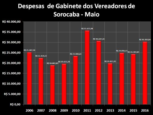 otal das Despesas de Gabinete de Maio de 2006 à 2016