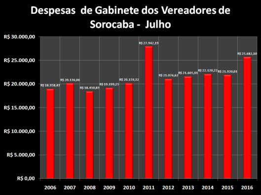 Total das Despesas de Gabinete de Julho de 2006 à 2016