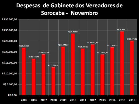 Total das Despesas de Gabinete de Dezembro de 2006 à 2016