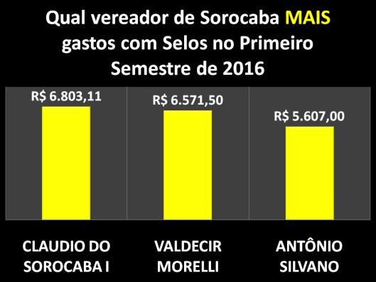 Qual Vereador de Sorocaba mais gastou com Selos no Primeiro Semestre de 2016