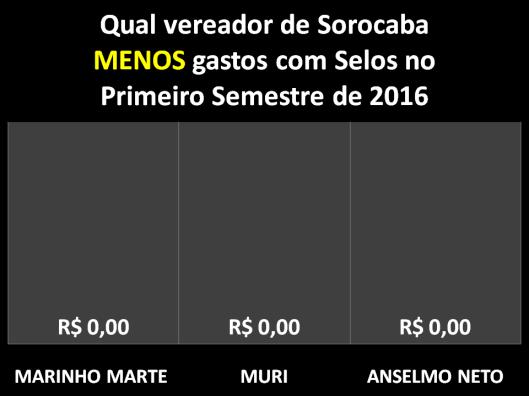 Qual Vereador de Sorocaba menos gastou com Selos no Primeiro Semestre de 2016