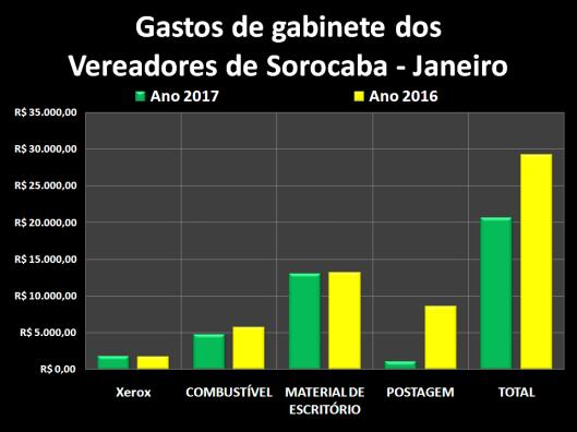 Gastos de Despesas de Gabinete dos Vereadores de Sorocaba em Janeiro 2016/2017