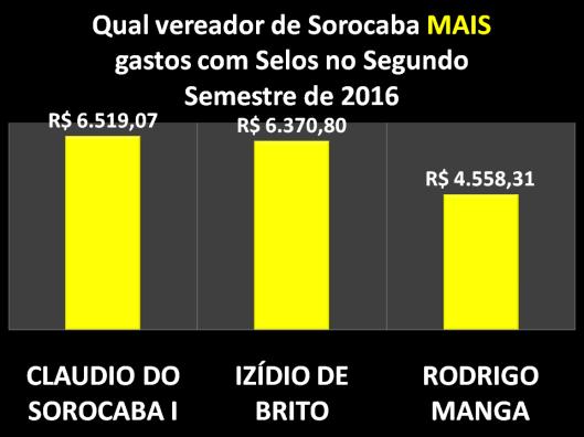 Qual Vereador de Sorocaba mais gastou com Selos no Segundo Semestre de 2016