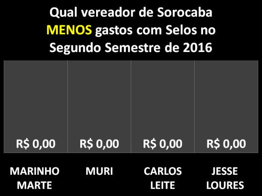 Qual Vereador de Sorocaba menos gastou com Selos no Segundo Semestre de 2016