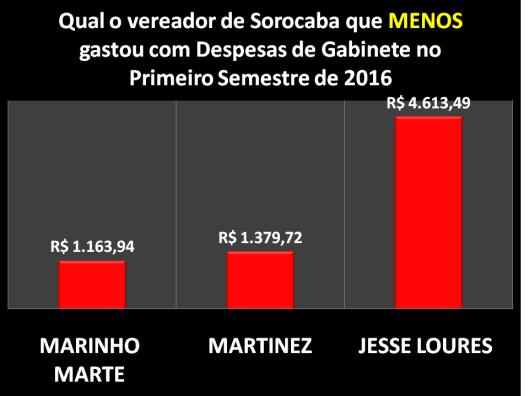 Qual Vereador de Sorocaba mais gastou com Despesa de Gabinete no Segundo Semestre de 2016