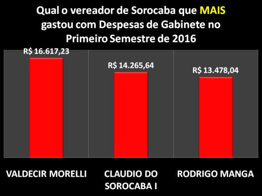 Qual Vereador de Sorocaba mais gastou com Despesa de Gabinete no Primeiro Semestre de 2016