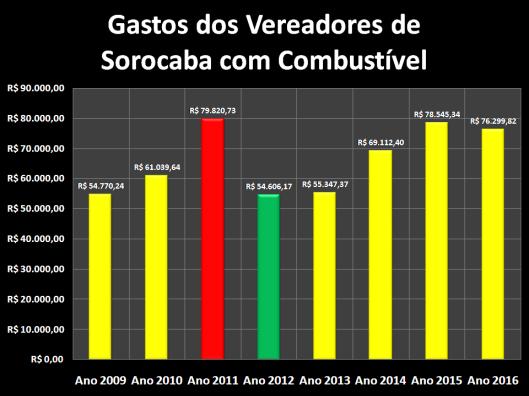 Gastos dos Vereadores de Sorocaba com Combustível de 2009 à 2016