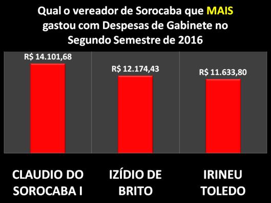 Qual Vereador de Sorocaba mais gastou com Despesa de Gabinete em 2016