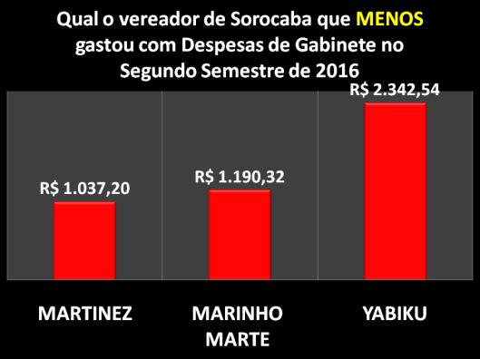 Qual Vereador de Sorocaba menos gastou com Despesa de Gabinete em 2016
