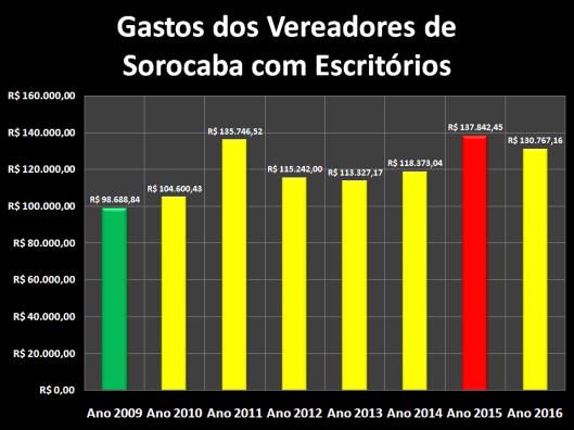 Gastos dos Vereadores de Sorocaba com Materiais de Escritórios de 2009 à 2016