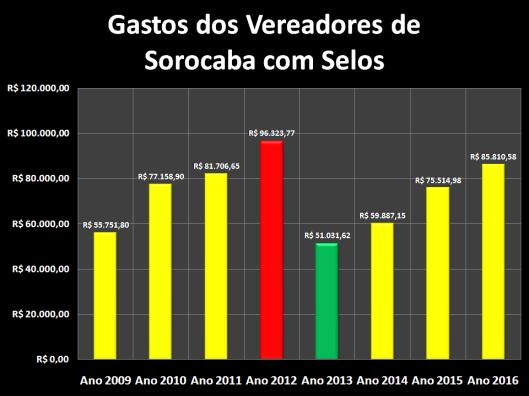 Gastos dos Vereadores de Sorocaba com Selos de 2009 à 2016