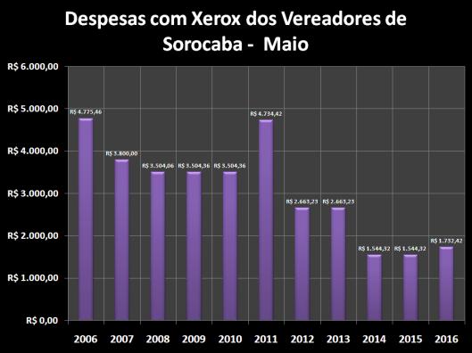Despesas de Gabinete de Maio de 2006 à 2016 – Xerox