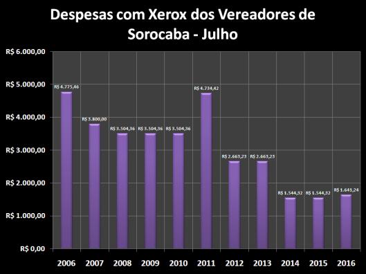 Despesas de Gabinete de JJulho de 2005 à 2016 – Xerox