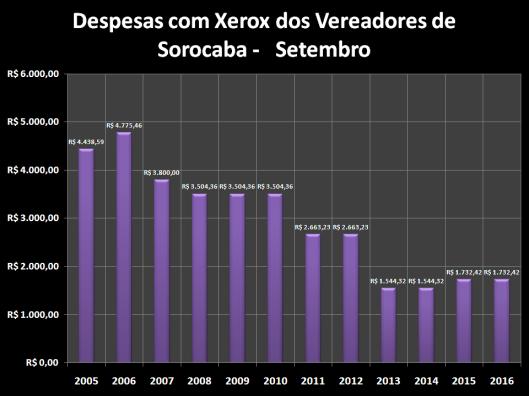 Despesas de Gabinete de Setembro de 2005 à 2016 – Xerox