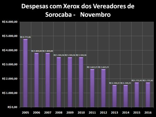 Despesas de Gabinete de Dezembro de 2005 à 2016 – Xerox