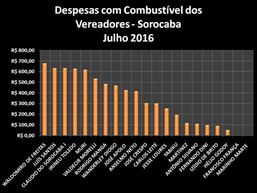 Gráfico dos gastos com Combustíveis em Julho de 2016