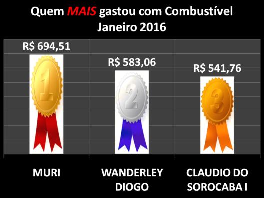 Gráfico dos vereadores campeões do gastos com Combustíveis em Janeiro de 2016