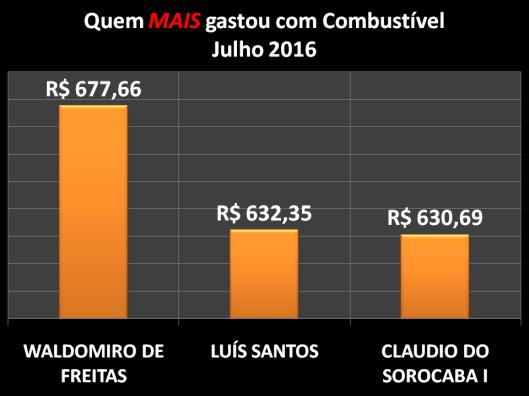 Gráfico dos vereadores campeões do gastos com Combustíveis em Julho de 2016