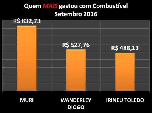 Gráfico dos vereadores campeões do gastos com Combustíveis em Setembro de 2016