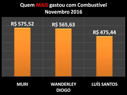 Gráfico dos vereadores campeões do gastos com Combustíveis em Dezembro de 2016