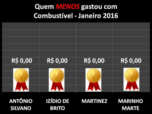 Gráfico dos Vereadores que Menos Gastaram com Combustíveis em Janeiro de 2016