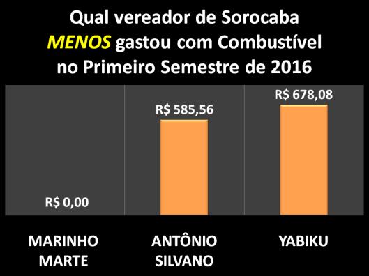 Qual Vereador de Sorocaba menos gastou com Combustível no Primeiro Semestre de 2016