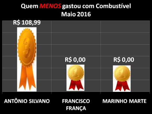 Gráfico dos Vereadores que Menos Gastaram com Combustíveis em Maio de 2016