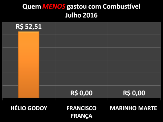 Gráfico dos Vereadores que Menos Gastaram com Combustíveis em Julho de 2016