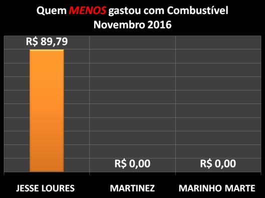 Gráfico dos Vereadores que Menos Gastaram com Combustíveis em Dezembro de 2016