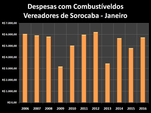 Despesas de Gabinete de Janeiro de 2006 à 2016 – Combustível