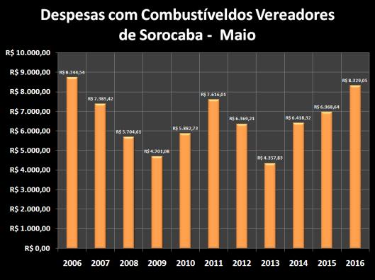 Despesas de Gabinete de Maio de 2006 à 2016 – Combustível