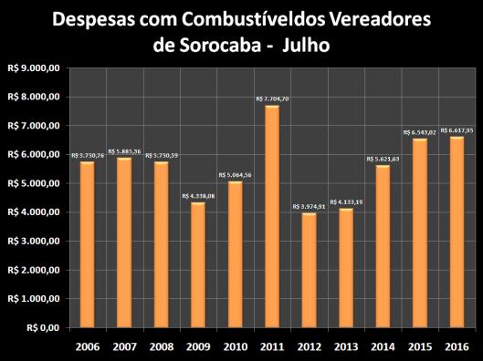 Despesas de Gabinete de Maio de 2005 à 2016 – Combustível