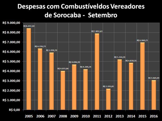 Despesas de Gabinete de Setembro de 2005 à 2016 – Combustível