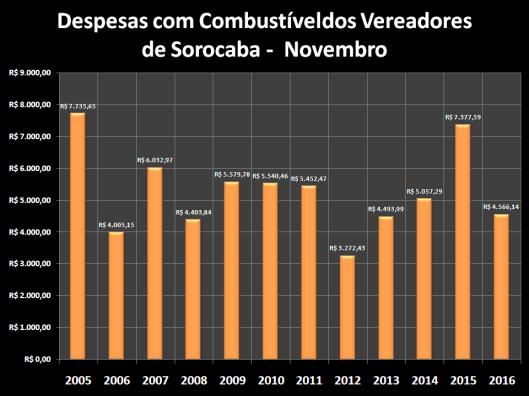 Despesas de Gabinete de Dezembro de 2005 à 2016 – Combustível