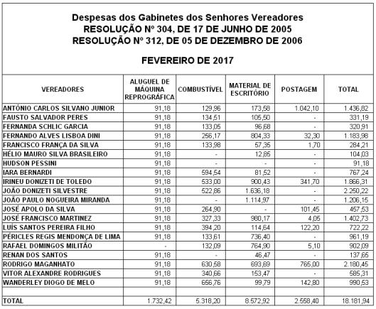 Gastos de Despesas de Gabinete dos Vereadores de Sorocaba em Fevereiro 2017
