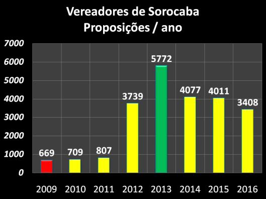 Proposições dos Vereadores de Sorocaba – 2009/2016