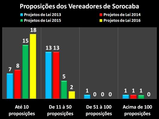 Projetos de Lei dos Vereadores de Sorocaba em 2013/2016