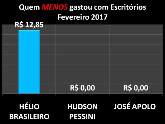 Gráfico dos vereadores de Sorocaba que menos gastaram com Materiais de Escritórios em Fevereiro de 2017