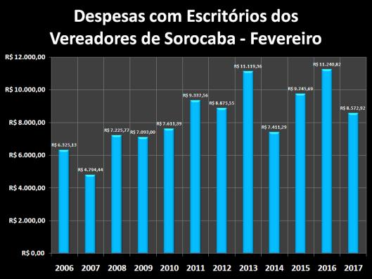 Despesas de Gabinete de Fevereiro de 2006 à 2017 – Escritórios