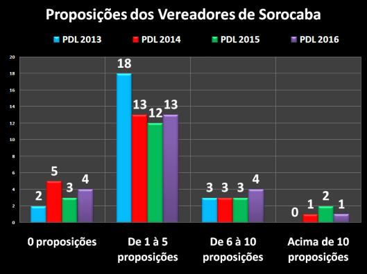 Projetos de Decreto Legislativo dos Vereadores de Sorocaba em 2013/2016