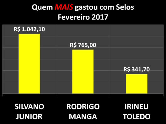 Gráfico dos vereadores que mais gastaram com Postagens / Selos em Fevereiro de 2017