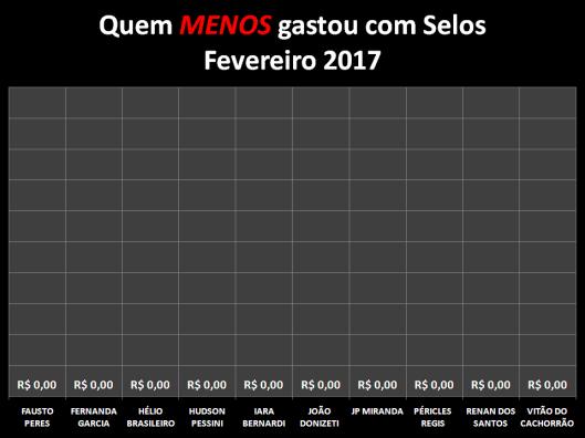 Gráfico dos vereadores que menos gastaram com Postagens / Selos em Fevereiro de 2017