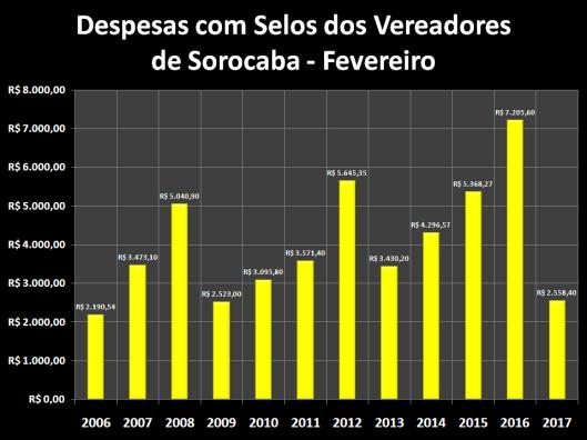 Despesas de Gabinete de Fevereiro de 2006 á 2017 – Selos