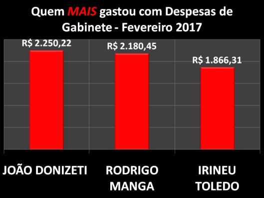 Gráfico dos Vereadores de Sorocaba que mais gastou com Despesas de Gabinete - Fevereiro 2017