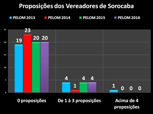 Projetos de Emenda à Lei Orgânica dos Vereadores de Sorocaba – 2013/2016
