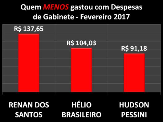 Gráfico dos Vereadores de Sorocaba que menos gastou com Despesas de Gabinete - Fevereiro 2017
