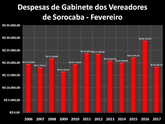 Total das Despesas de Gabinete de Fevereiro de 2006 à 2017