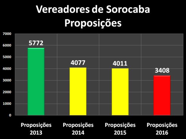 Proposições dos Vereadores de Sorocaba – 2013/2016