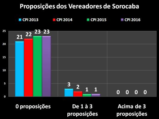 CPI dos Vereadores de Sorocaba – 2013/2016