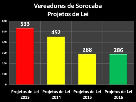 Projetos de Lei dos Vereadores de Sorocaba – 2013/2016